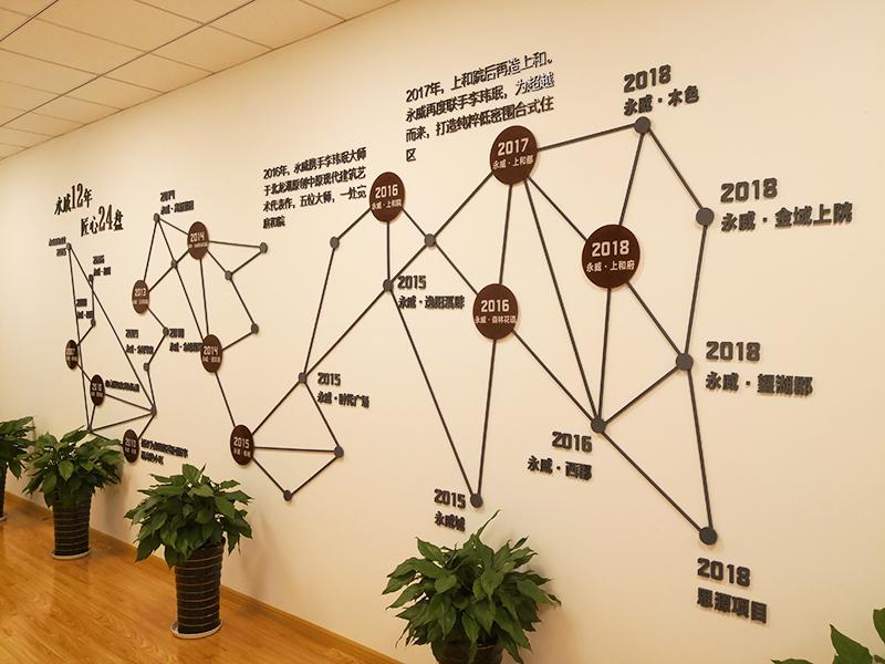 发展历程文化墙